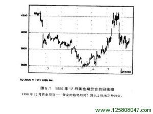 1990年12月黄金期货日线图