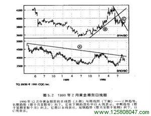 1990年2月黄金期货日线图