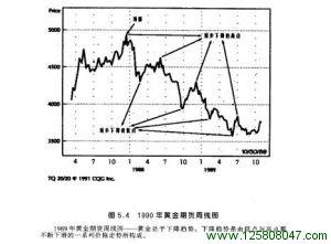 1990年黄金期货周线图