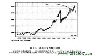 道琼工业指数日线图