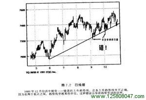 1989年12月份活年期货错误的上升趋势线