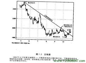 1989年12月份黄豆油期货趋势线的正确画法