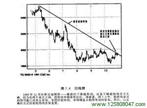 1989年12月份黄豆油期货错误的趋势线