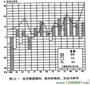 经济衰退期间政府的收入和支出表