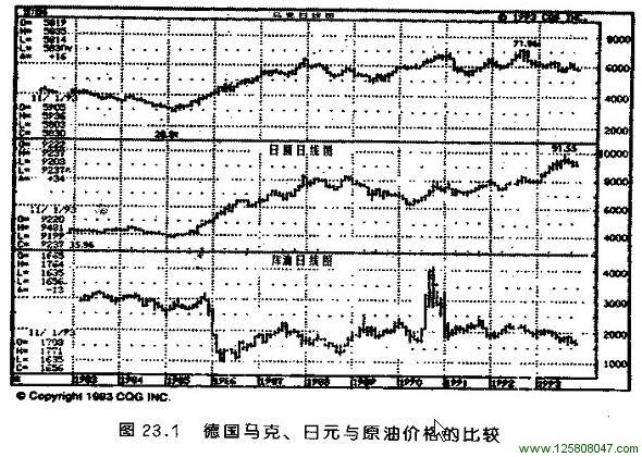 德国马克、日元与原油价格的比较