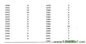 道琼工业指数每年交易的次数