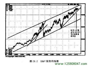 S&P 现货月线图