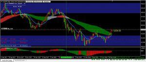 澳元日元或将迎来一段涨势-峰汇在线