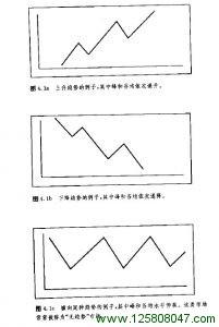 第四章 趋势的基本概念-峰汇在线