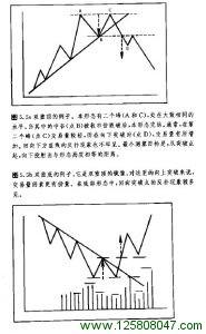 三重顶和三重底形态图例