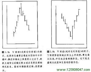 V形顶底形态图例
