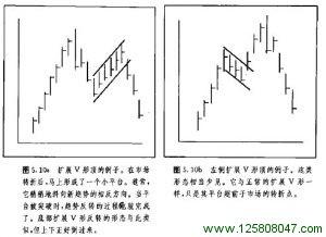 扩展V形反转形态图例