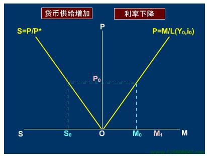 弹性分析法
