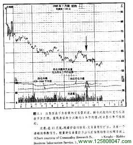 交易量刻度图例