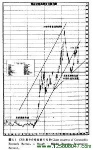 第八章 长期图表和商品指数-峰汇在线