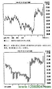 sp500期货合约日线图