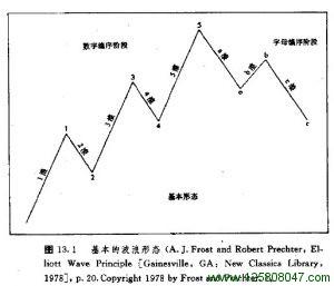 第十三章 艾略特波浪理论-峰汇在线