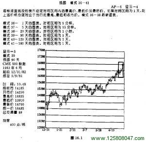 第十六章 资金管理和交易策略-峰汇在线