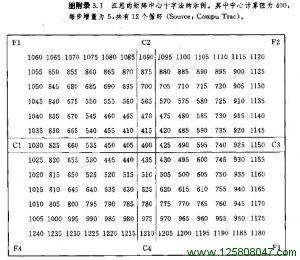 附录三 W•D•江恩:几何角度和百分比例-峰汇在线
