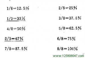 江恩认为其它百分比数字在市场变化中也有所体现