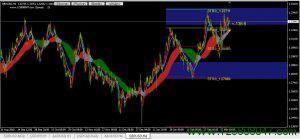 英镑兑美元(GBPUSD)本周重点关注1.3370阻力位-峰汇在线