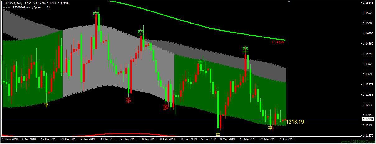 神龙通道系统分析欧元兑美元日线图