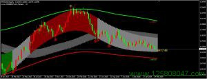神龙通道系统分析欧元兑美元周线图