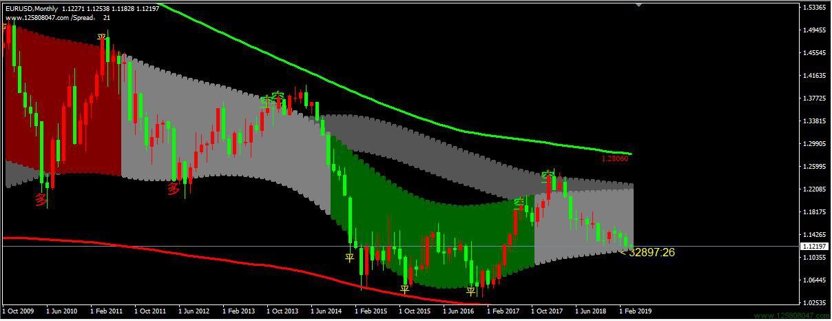 神龙通道系统分析欧元兑美元月线图