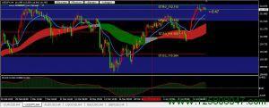 美元兑日元(USDJPY)再次临近112.11阻力位-峰汇在线