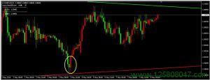 欧元兑加元EURCAD一小时图表中看涨吞没形态