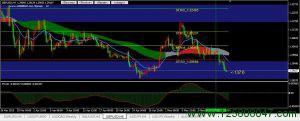 英镑兑美元(GBPUSD)短期关注1.2968阻力位-峰汇在线