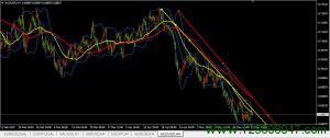 布林带上轨连线和趋势线用于澳元兑美元四小时图表