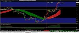 欧元兑美元(EURUSD)上周持续走强,短期关注1.1385阻力位-峰汇在线