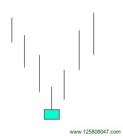 倒锤子线的特征及运用-峰汇在线