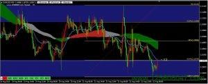 欧元兑美元EURUSD30分钟图表