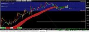 英镑兑美元(GBPUSD)本周剩余时间或将持续震荡下跌-峰汇在线