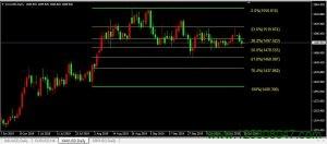 斐波那契61.8%回调位在黄金市场的运用-峰汇在线