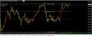 美元兑日元(USDJPY)再次临近109.64阻力位,短期或将有所回调-峰汇在线