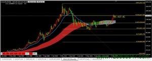黄金(GOLD)本月单边上涨已成定局,关注1527阻力位-峰汇在线