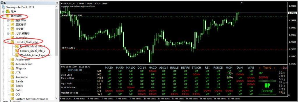 FerruFx_Multi_info 多指标信号综合分析系统详细解读-峰汇在线