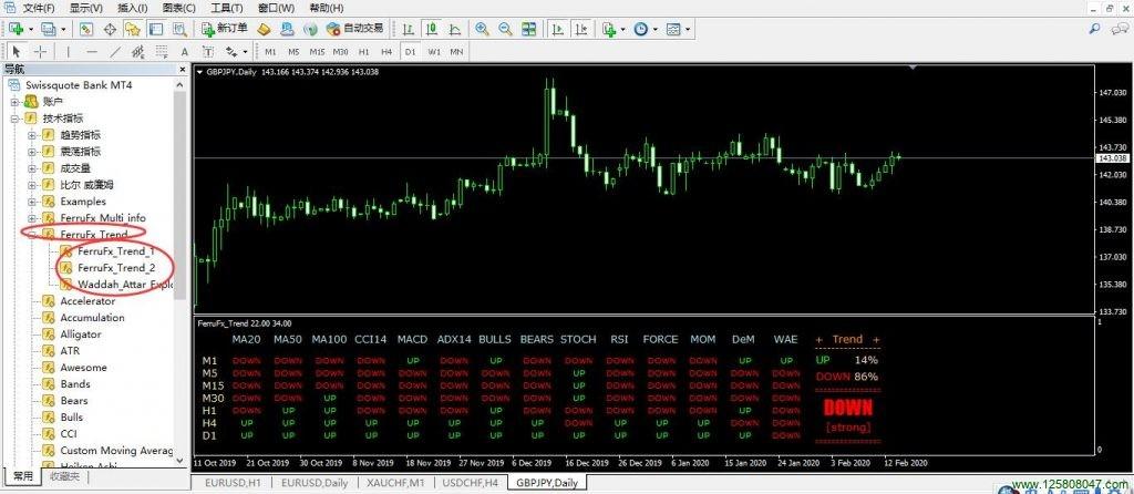 FerruFx_Trend 多指标信号系统详细说明-峰汇在线