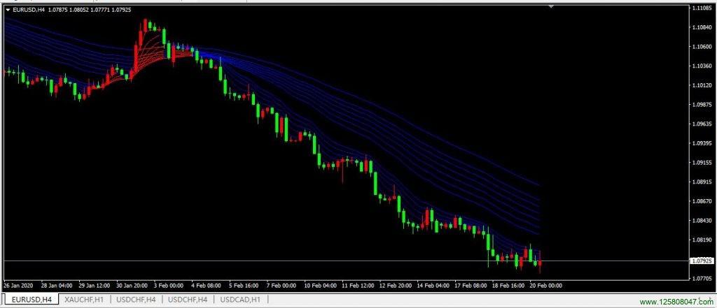 复合均线系统在欧元兑美元(EURUSD)四小时图表的运用-峰汇在线