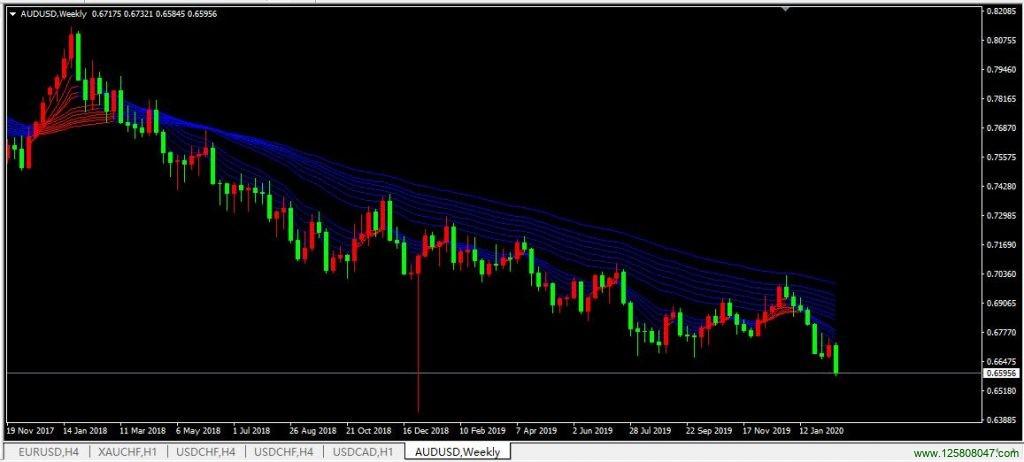 澳元兑美元(AUDUSD)昨日突破新低,或将再次跌向0.6420附近-峰汇在线