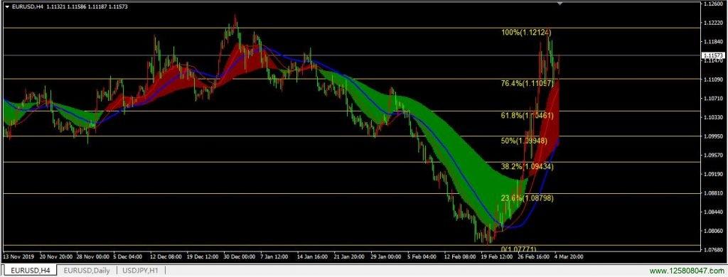 主图MACD指标在欧元兑美元(EURUSD)四小时图表的运用-峰汇在线