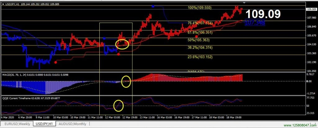Total Trend 系统在美元兑日元(USDJPY)一小时图表的多头信号-峰汇在线