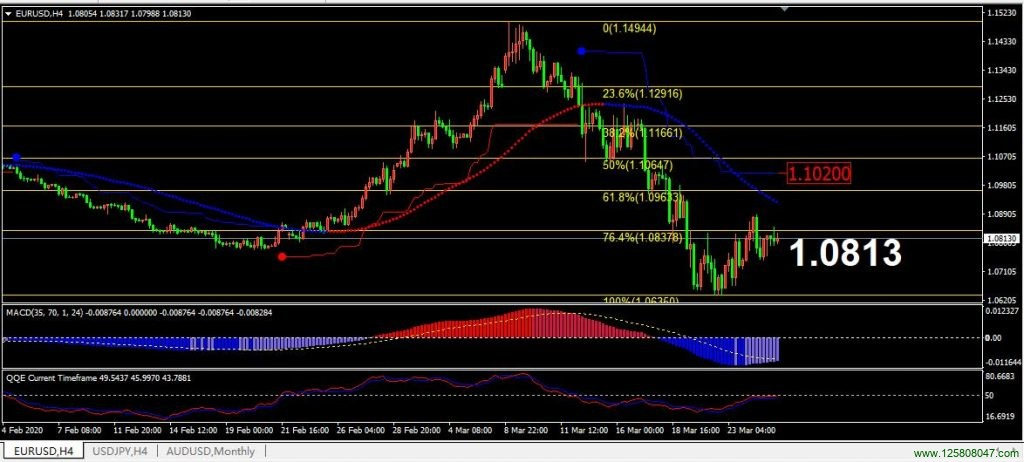 欧元兑美元(EURUSD)本周或将受阻于1.0837-峰汇在线
