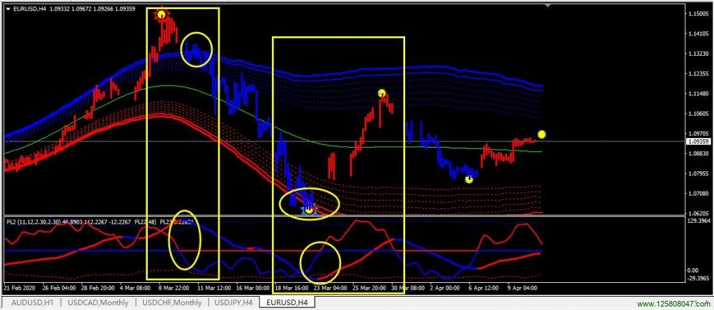 ForexLines 通道系统