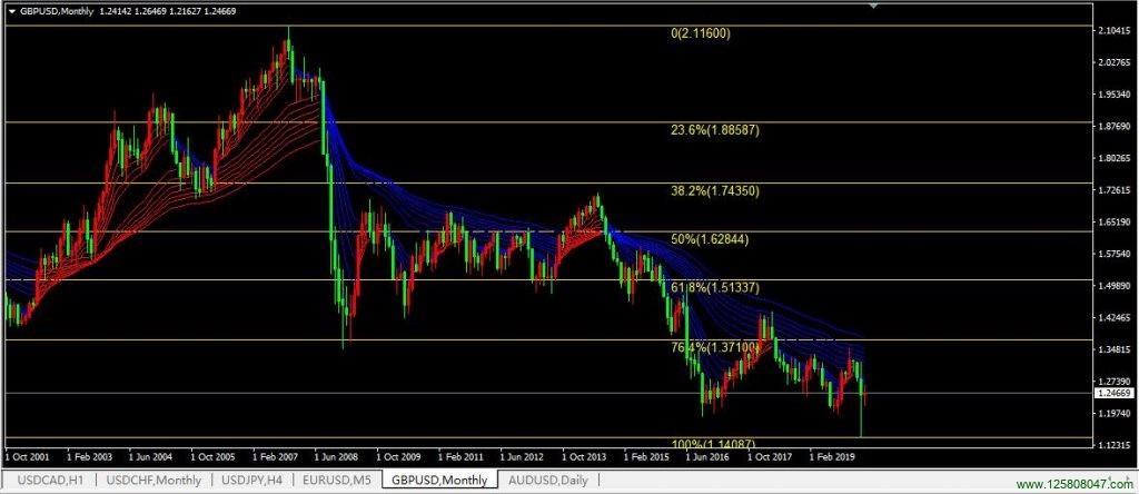 2020年03月英镑兑美元(GBPUSD)月线图-峰汇在线