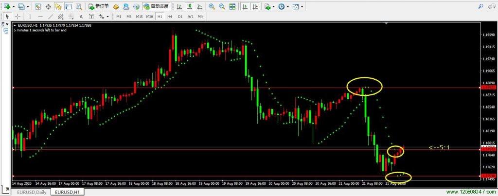 SAR指标的停损功能在欧元兑美元(EURUSD)一小时图表的运用-峰汇在线