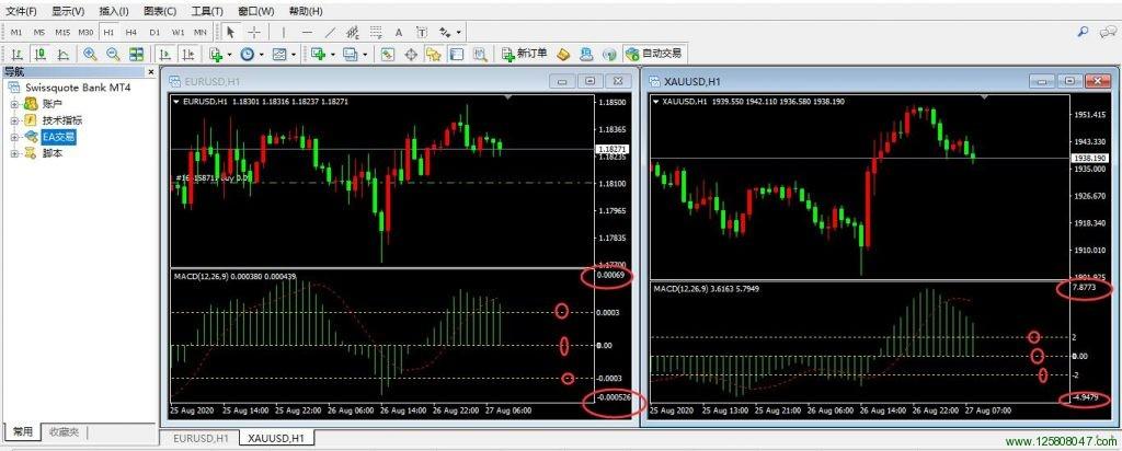 欧元兑美元EURUSD和黄金XAUUSD的四小时图表分别插入MACD指标并设置水平位